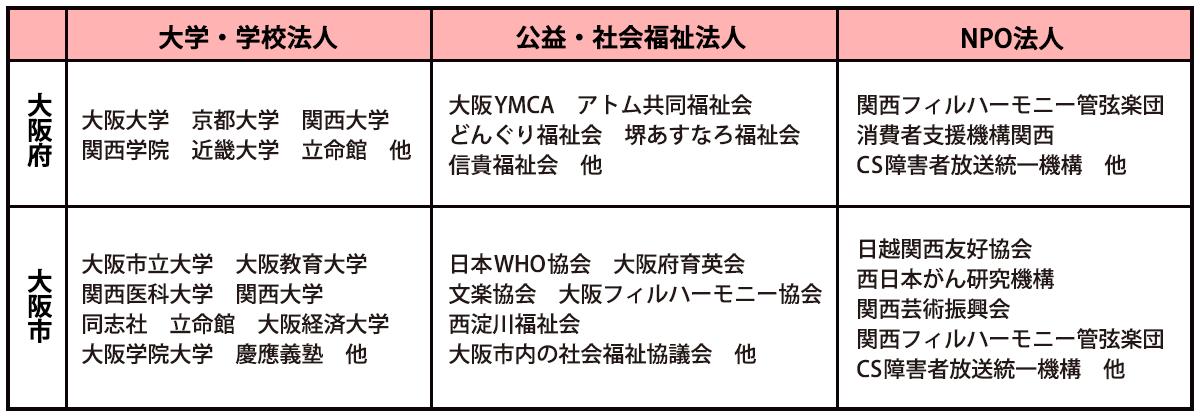 大阪府と大阪市で指定されている寄付金控除される団体の一部